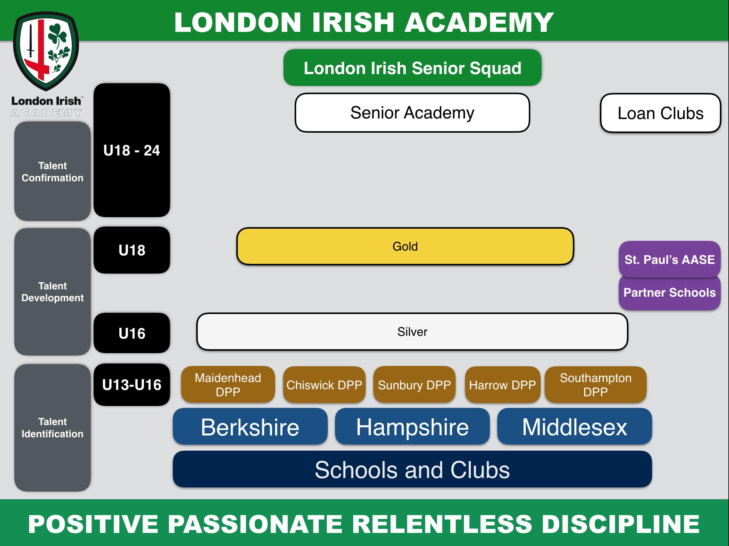 Academy   London Irish